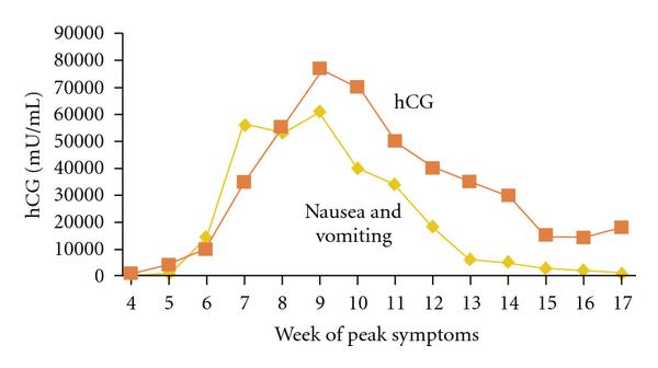 Slow Rising Hcg Levels In Early Pregnancy