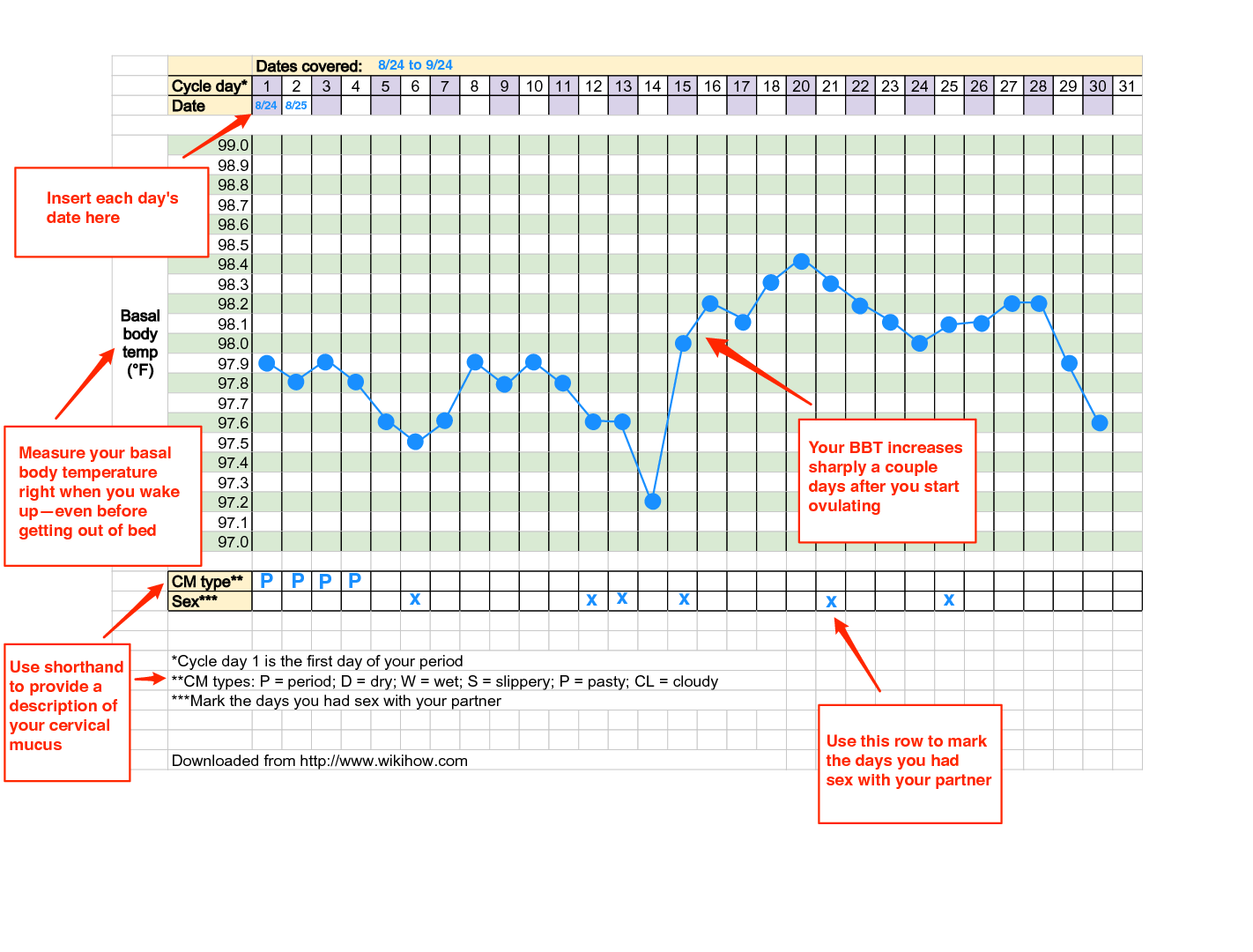Figure 3 Cervical Mucus And Basal Temperature Chart When Not Pregnant Sample